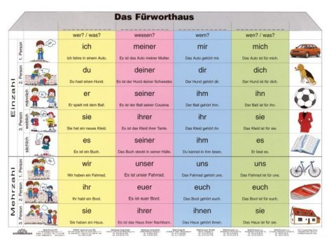 FIXI - Die Formen Des Pers. Furworts