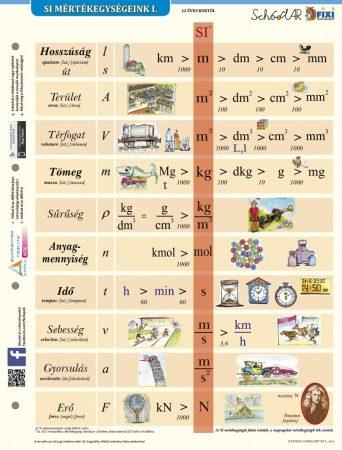 SI mértékegységrendszer I. + munkaoldal tanulói munkalap- Sistemul metric I. fisă de lucru și de studiu