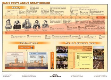 Planșă de perete Basics Facts about Great Britain